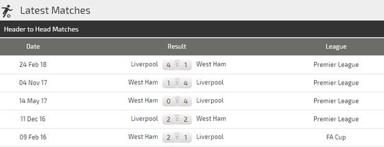 Liverpool - West Ham: Thái độ của ứng viên vô địch ảnh 3