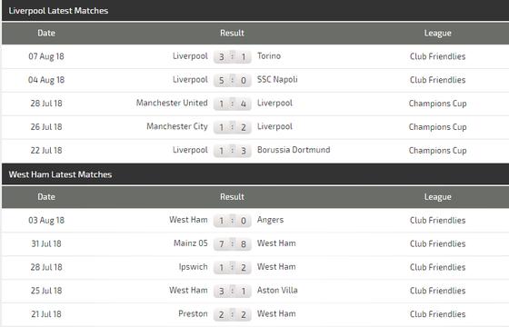 Liverpool - West Ham: Thái độ của ứng viên vô địch ảnh 4