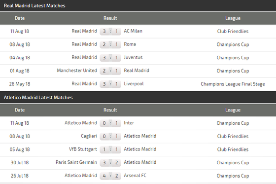 Lịch thi đấu Siêu cúp châu Âu: Trận cầu buộc phải thắng của Real Madrid ảnh 4