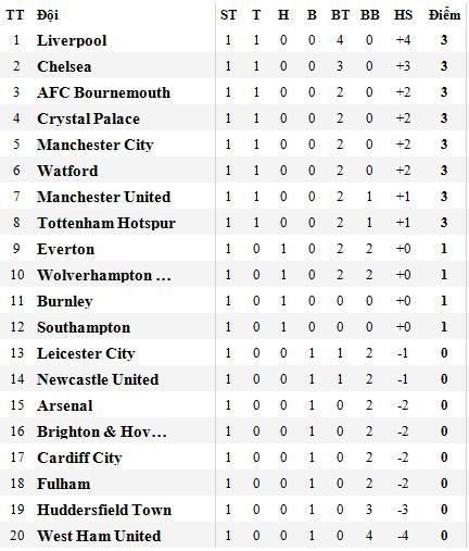 Chelsea - Arsenal: Quyền lực màu xanh ảnh 6