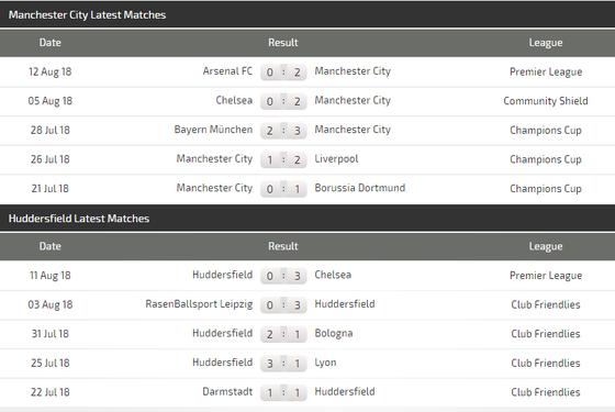 Manchester City - Huddersfield Town: Mưa bàn thắng ở Etihad ảnh 4