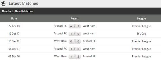 Arsenal - West Ham: Trân đấu buộc phải thắng của Pháo thủ London ảnh 4