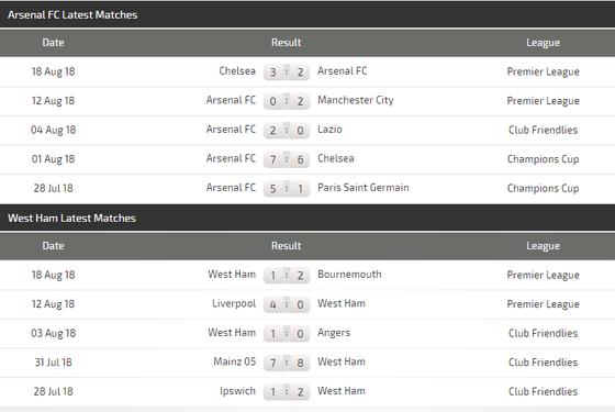 Arsenal - West Ham: Trân đấu buộc phải thắng của Pháo thủ London ảnh 3