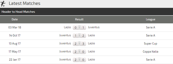 Juventus - Lazio: Quyền lực Lão Phu nhân ảnh 4