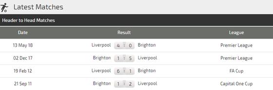 Liverpool - Brighton Hove Albion: Giông tố ở Anfield ảnh 4