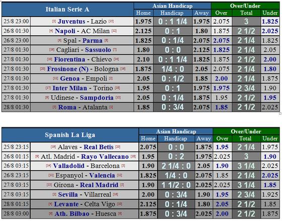 Lịch thi đấu Serie A ngày 25 và 26-8 ảnh 2
