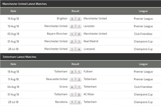 Manchester United - Tottenham: Bất phân thắng bại (Dự đoán của Chuyên gia) ảnh 3