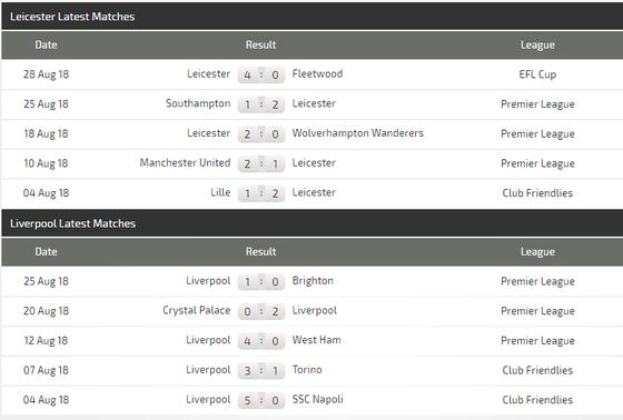 Leicester City - Liverpool: Khoảng cách mong manh ảnh 1