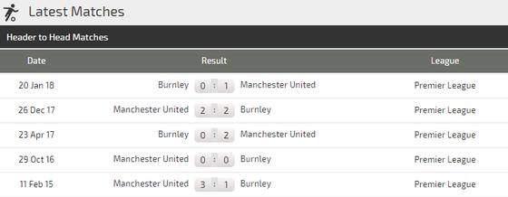 Burnley - Manchester United: Jose Mourinho buộc phải thắng ảnh 3