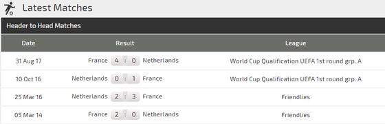 Nations League, Pháp - Hà Lan: Nhà vô địch thế giới ra oai ảnh 2