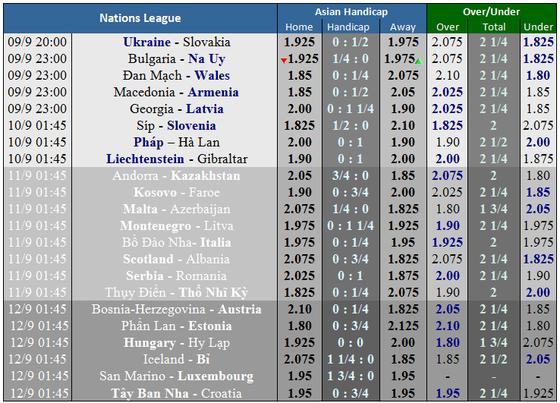 Lịch thi đấu UEFA Nations League ngày 7 đến 12-9 ảnh 3