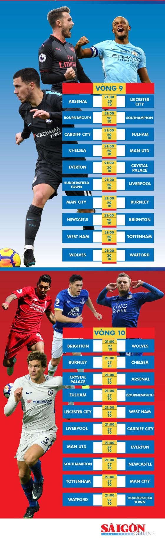 Lịch thi đấu giải Ngoại hạng Anh, từ vòng 5 đến  vòng 10, tăng bạn đọc ảnh 3