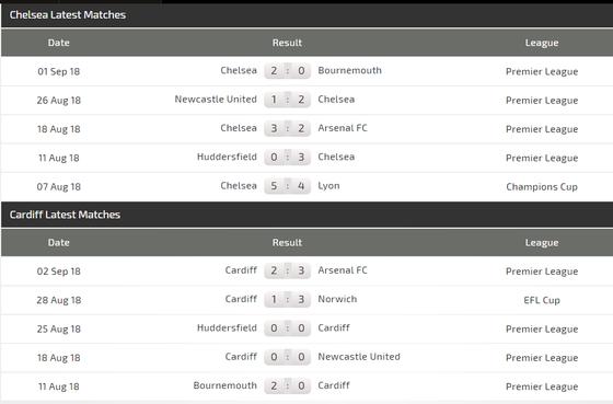 Chelsea - Cardiff: Dưới móng vuốt sư tử ảnh 2