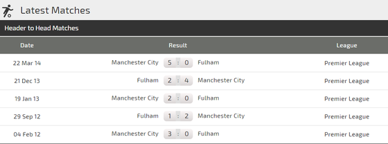 Manchester City - Fulham:: The Citizens phải chứng tỏ uy quyền ảnh 1