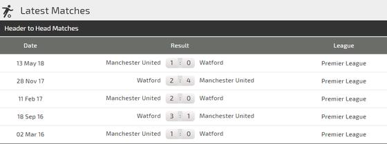 Watford - Manchester United: Canh bạc của Mourinho ảnh 1