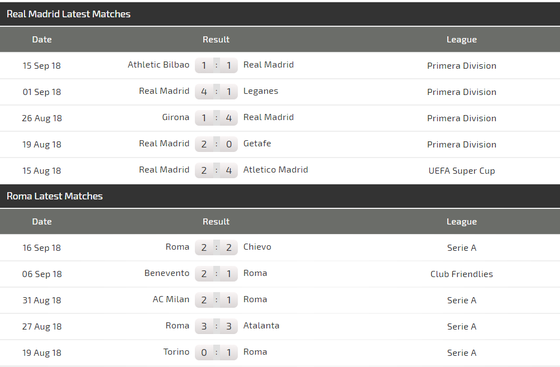 Real Madrid - AS Roma: Kền kền vẫn còn rất mạnh ảnh 5
