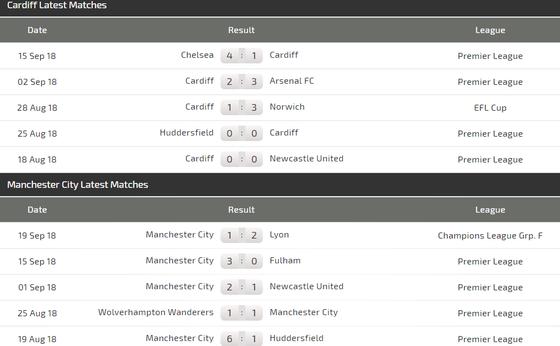 Cardiff City - Manchester City: Khi con thú bị thương ảnh 4