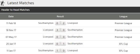 Liverpool - Southampton: Nối tiếp mạch toàn thắng ảnh 3