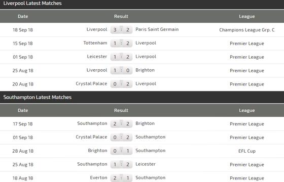 Liverpool - Southampton: Nối tiếp mạch toàn thắng ảnh 4