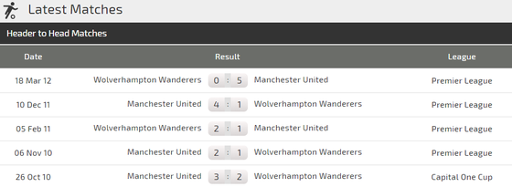 Man.United – Wolverhampton: Quyết thắng ở Old Trafford ảnh 2