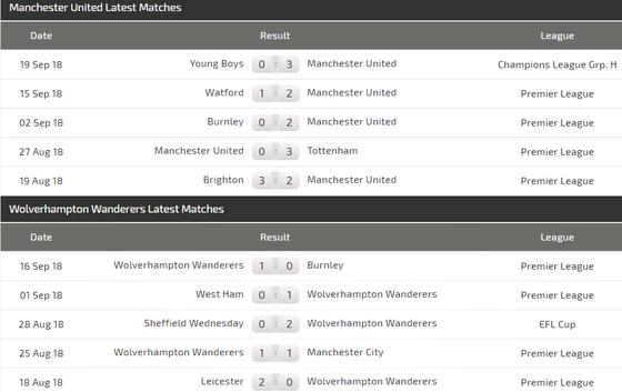 Man.United – Wolverhampton: Quyết thắng ở Old Trafford ảnh 3