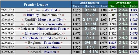 Liverpool - Southampton: Nối tiếp mạch toàn thắng ảnh 5