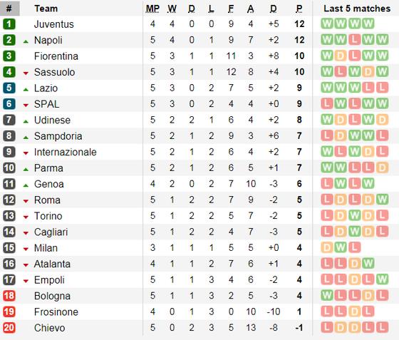 Ancelotti tung chiêu mới, Napoli đè bẹp Torino ảnh 2