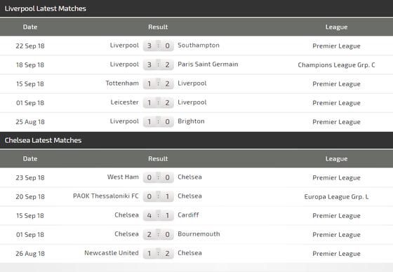 Đại chiến Liverpool – Chelsea: The Blues vẫn còn dưới cơ The Kop ảnh 3