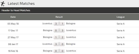 Juventus - Bologna: Chào đón cặp song sát Ronaldo - Dybala ảnh 2