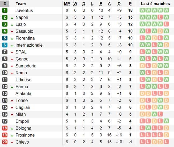 """Allegri: """"Napoli vẫn là đối thù chính của Juventus"""" ảnh 1"""