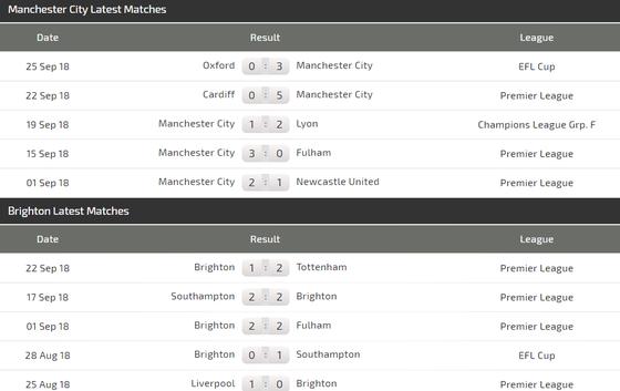 Manchester City - Brighton: Pháo hoa ở Etihad ảnh 5