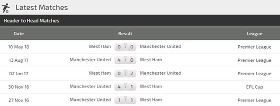 West Ham - Manchester United: Cơn khủng hoảng chưa dừng lại ảnh 2
