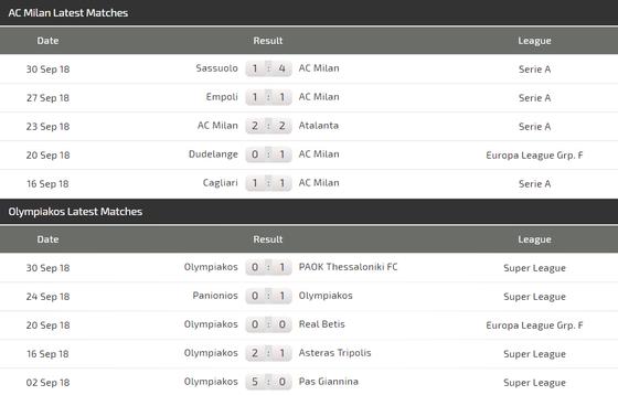 AC Milan - Olympiacos: Chờ xem cặp song sát Higuain - Cutrone ảnh 2