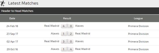 Alaves - Real Madrid: Chờ đợi bộ đôi Asensio - Bale tỏa sáng ảnh 3