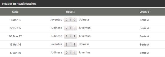 Udinese - Juventus: Ronaldo trở lại để vùi dập Ngựa vằn ảnh 3