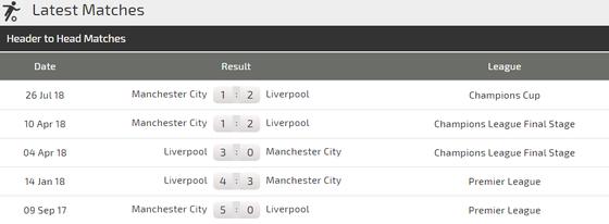 Liverpool - Man City: Anfield đại chiến  ảnh 4