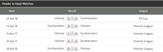 Southampton - Chelsea: Ngư ông đắc lợi ảnh 3