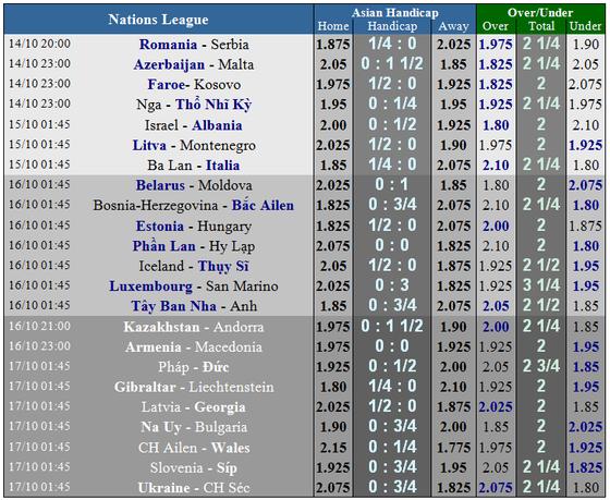 Lịch thi đấu bóng đá quốc tế Nations League ngày 13 và 14-10 ảnh 4