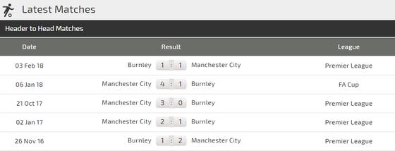 Manchester City - Burnley: Trận chiến một chiều ảnh 3