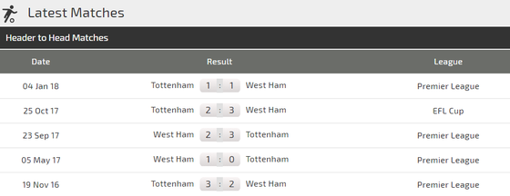 West Ham - Tottenham: Harry Kane sẽ quyết định cuộc chiến ảnh 3