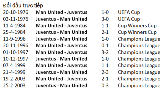 Man United - Juventus: Ronaldo tung hoành Old Trafford ảnh 2