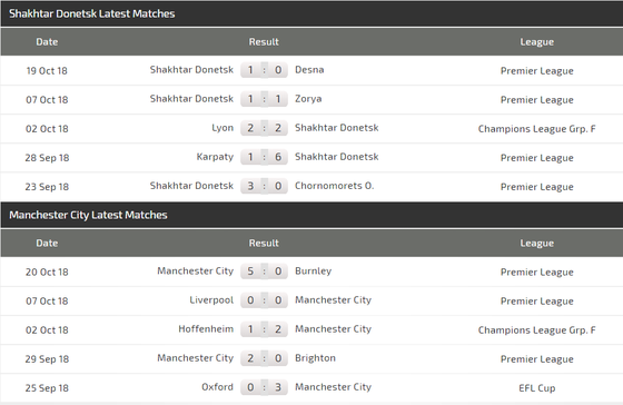 Shakhtar Donetsk - Manchester City: Chiến thắng sít sao cho The Citizens ảnh 4