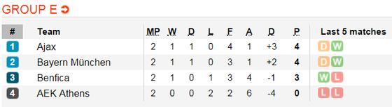 AEK Athens - Bayern Munich: Hùm xám ra oai  ảnh 5