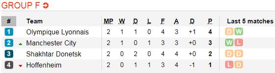 Shakhtar Donetsk - Manchester City: Chiến thắng sít sao cho The Citizens ảnh 5