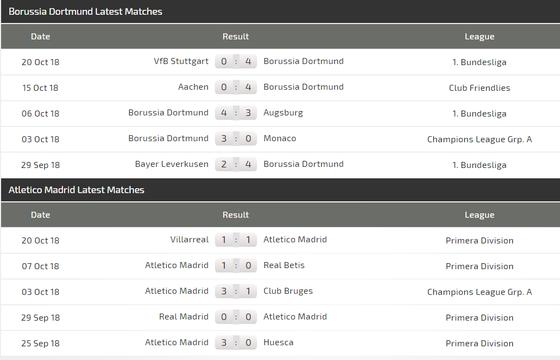 Dortmund – Atletico Madrid: Bất phân thắng bại ảnh 4