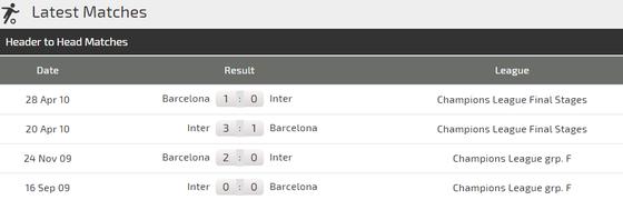 Barcelona – Inter Milan: Khi Barca không có Messi ảnh 6