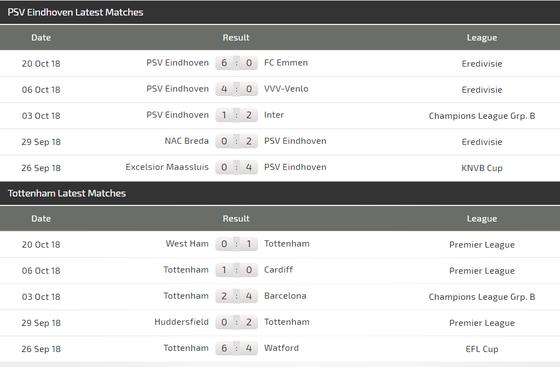 PSV Eindhoven – Tottenham: Đẳng cấp sát thủ thành London ảnh 4