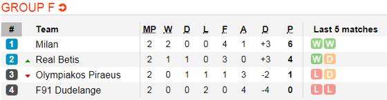 AC Milan - Rea Betis: Trông chờ tài ghi bàn của Higuain ảnh 5