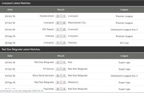 Liverpool – Red Star: Cơn mưa bàn thằng ở Anfield  ảnh 4