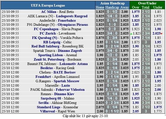 Lịch thi đấu bóng đá Champions League ngày 23-10  ảnh 2